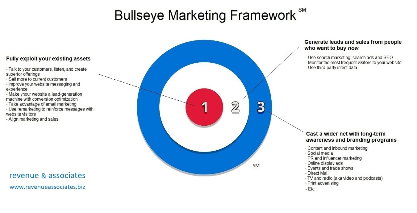 Bullseye Marketing Framework