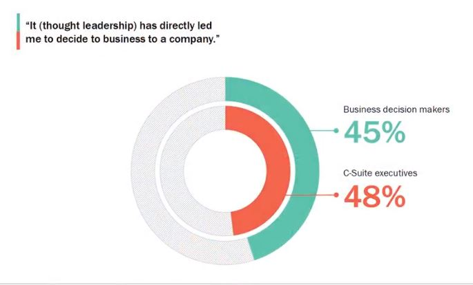 chart showing 45-48 percent of executives saying thought leadership made them more likely to do business with a company